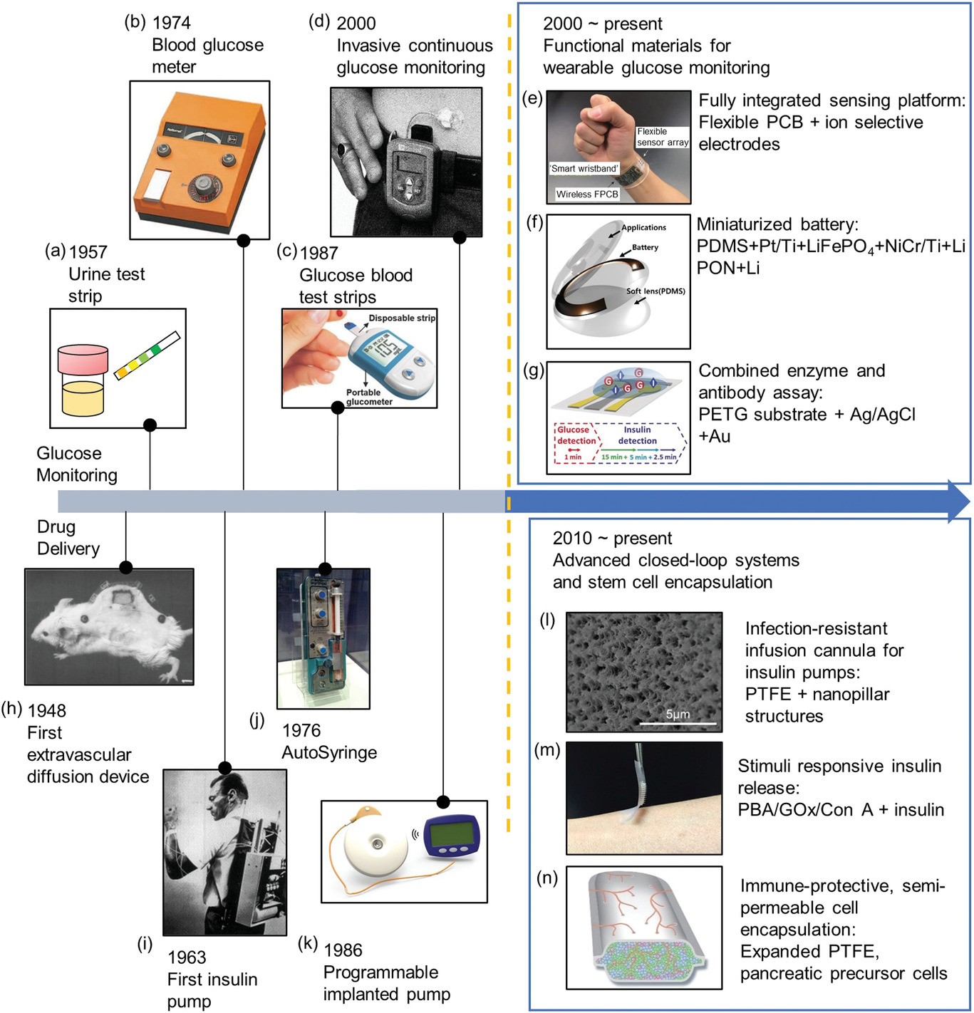 Our review on wearable and implantable devices for diabetes management has been published at Advanced Healthcare Materials!