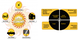 Combined Solar Economy and Challenges