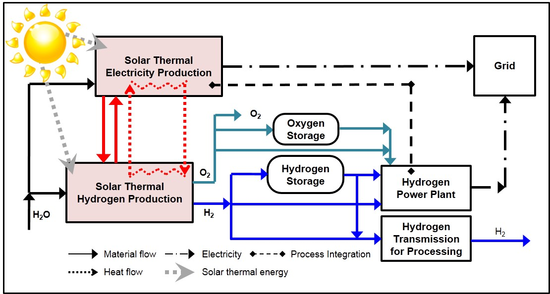 Hydrogen and Electricity