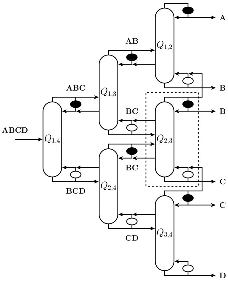 Distillation Superstructure