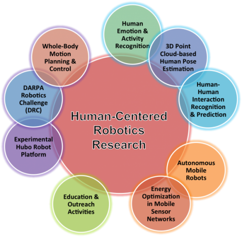 research_area