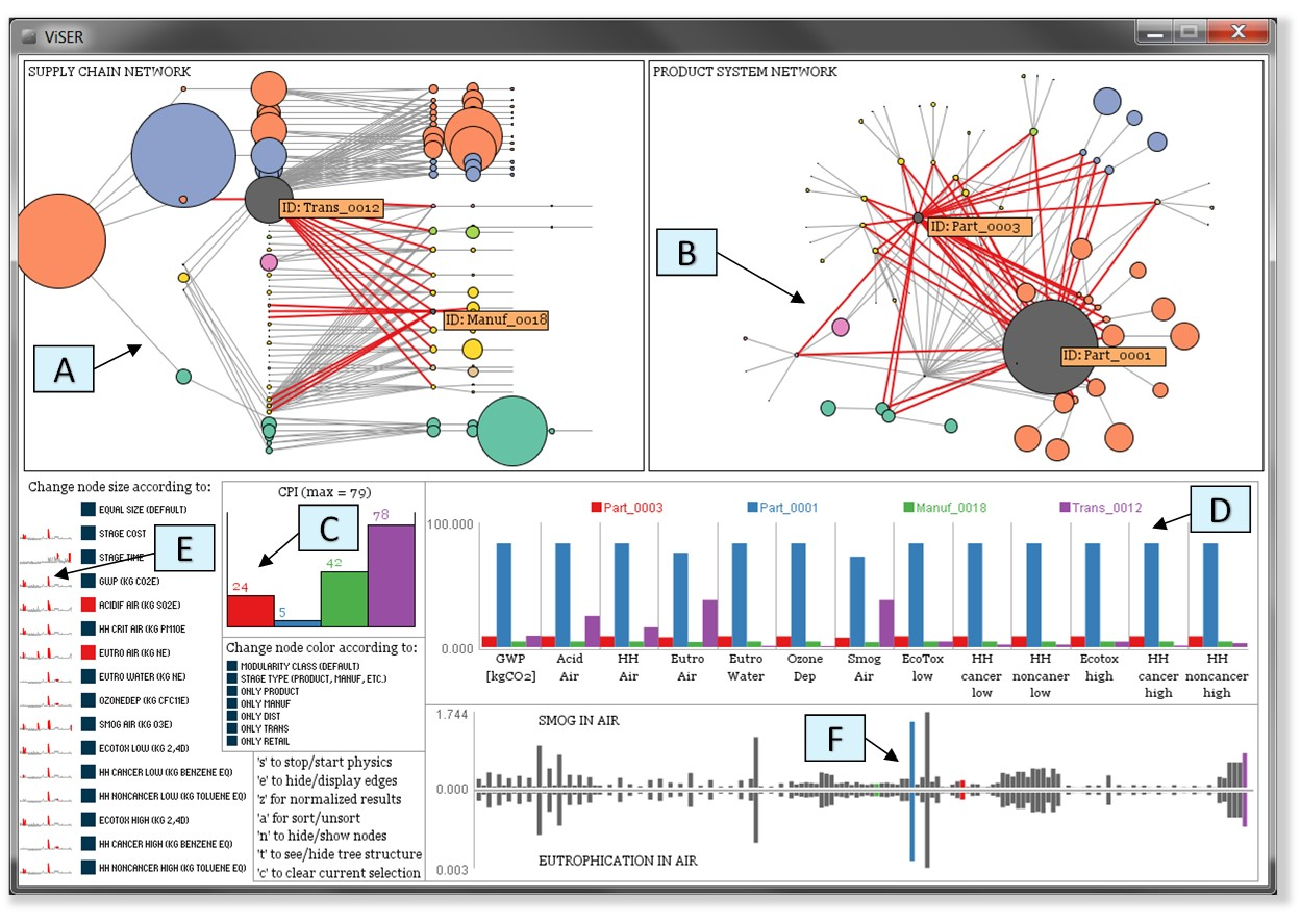 We present a screenshot of the ViSER tool. The supply chain shown is representative of the peripheral computer equipment industry. Each callout points to a specific feature of the ViSER platform and are described as follows: (A) a directed graph that represents the supply chain network as the edges connected to the selected nodes are shown in red, (B) a representation fo the product system graph oriented by a combination of force directed physics and user manipulation, (C) change propagation results for selected nodes of interest, (D) a comparison chart of impact categories for selected nodes of interest, (E) sparklines for each criterion with outliers shown in red and (F) the profile of selected node attributes, e.g.\ time and smog. A video demonstration of ViSER can be found here: \href{http://youtu.be/pDJAqW9H3ME}{\textcolor{blue}{http://youtu.be/pDJAqW9H3ME}}.