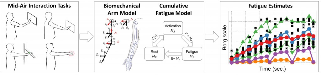 CumulativeFatigue_CHI17