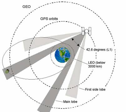 earth orbit altitude - photo #21