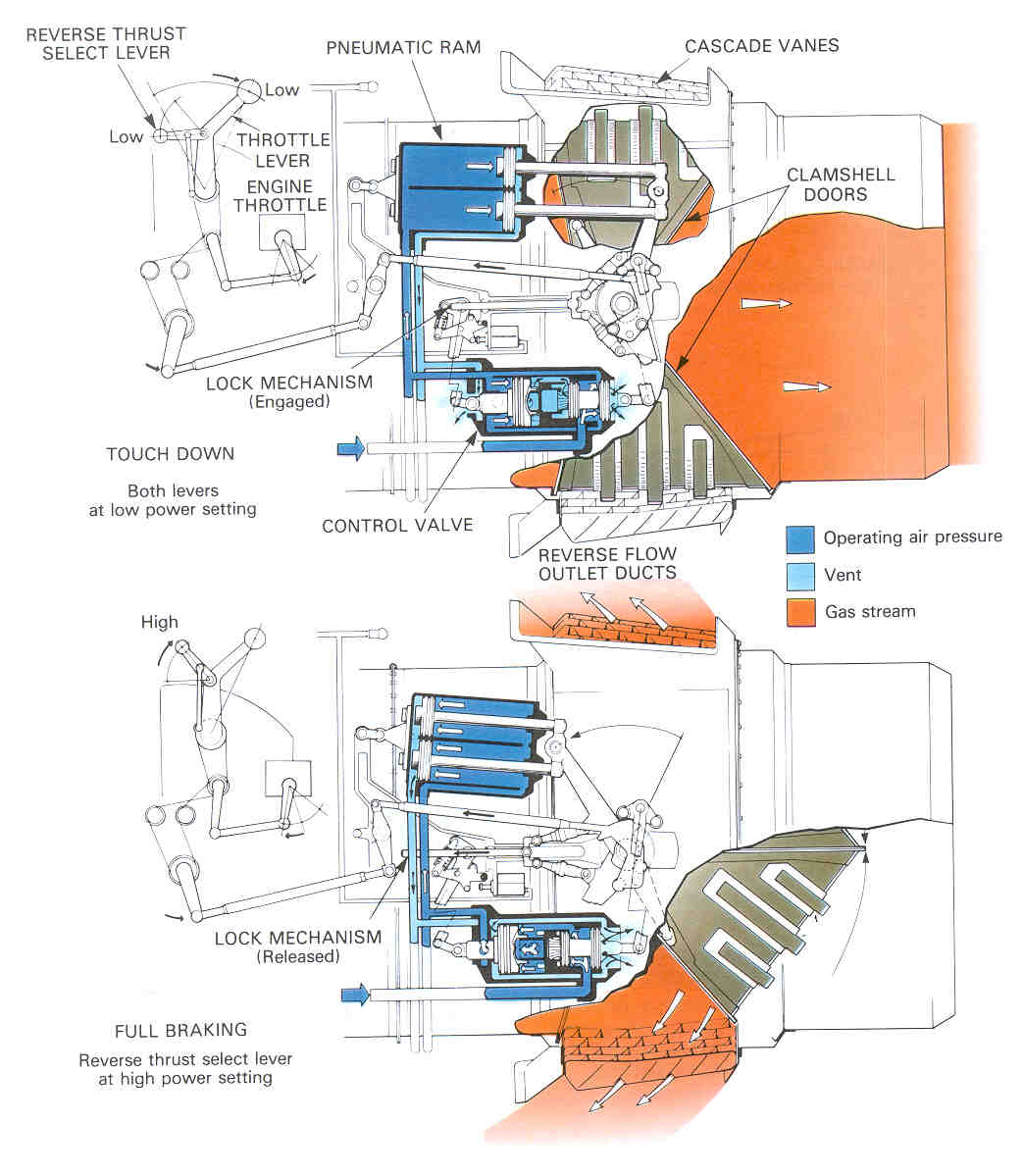 Thrust Reversing School Of Aeronautics And Astronautics Purdue Jet Engine Schematic Shown Right Photo