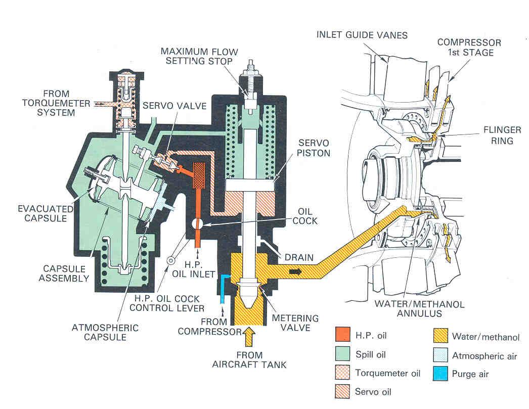 Water Injection School Of Aeronautics And Astronautics