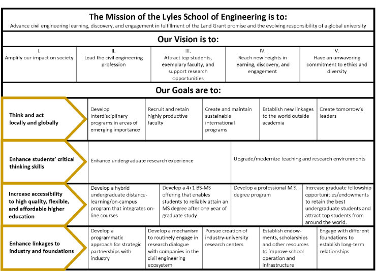 Strategic Plan  Lyles School Of Civil Engineering  Purdue University