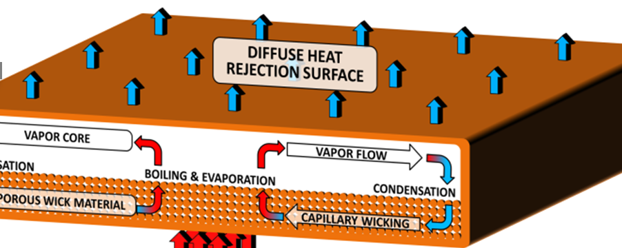 heat pipe thesis The energy technology sections currently offers several msc thesis topics related  to solar thermal power systems we are currently studying, using cfd or.