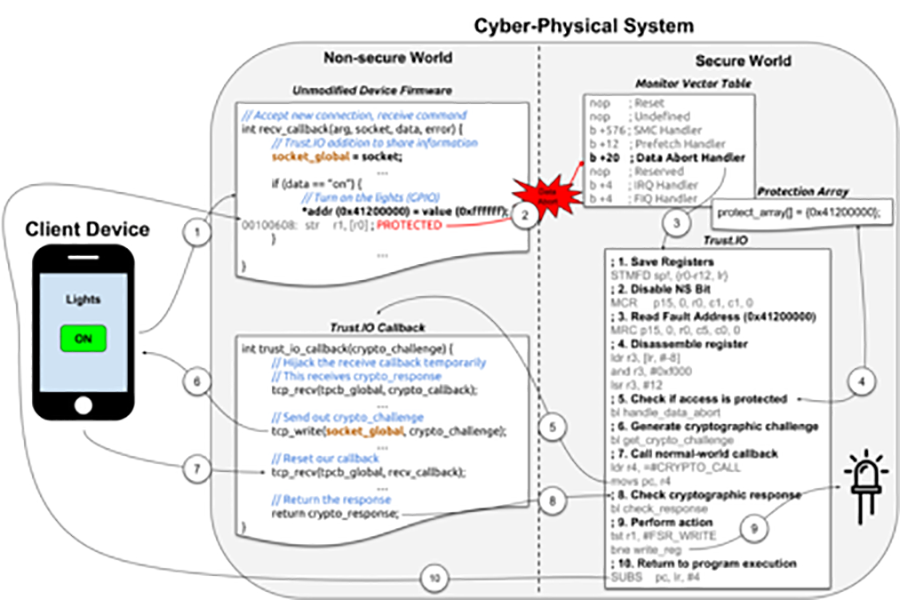 Read more: System and Software Security