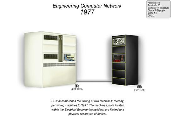 Full Resolution 1977 ECN Network Map