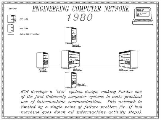 Full Resolution 1980 ECN Network Map