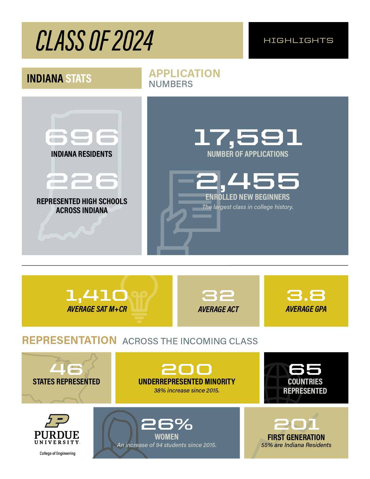 Incoming class infographic