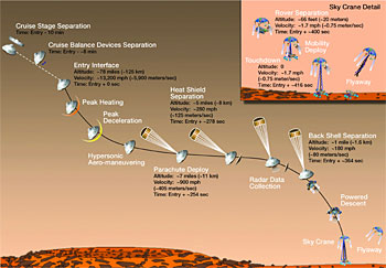 A diagram of the rover's possible descent onto Mars