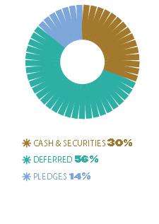 cash & securities 30%, Deferred 56%, pledges 14%