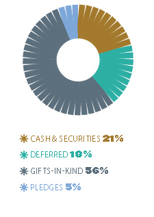 Cash & Securities 21%, Deferred 18%, Gifts-in-kind 56%, pledges 5%