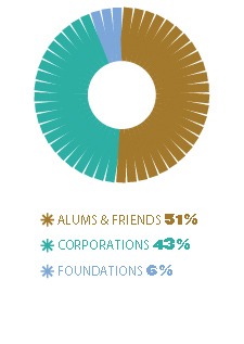 Alums & Friends 51%, Corporations 43%, Foundations 6%