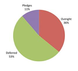 Pledges 11%; Outright 35%; Deferred 53%;