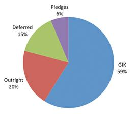 Pledges 6%; GIK 59%; Outright 20%; Deferred 15%;