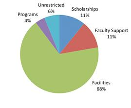 Programs 4%; Unrestricted 6%; Scholarships 11%; Faculty Support 11%; Facilities 68%;