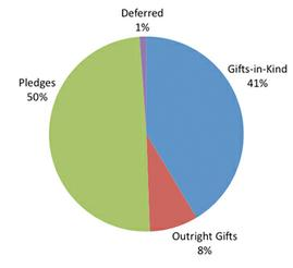 Gifts-in-Kind 41%; Outright Gifts 8%; Pledges 50%; Defeffed 1%;