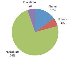 Foundation 5%; Alumni 15%; Friends 6%; *Corporate 74%;