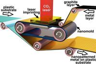 Photo of roll-to-roll laser-induced superplasticity of nanoscale metal printing