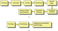 Graphic of Figure 2 - Process simplification for manufacturing bearing races