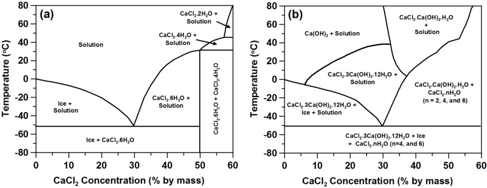 JTRP  Interaction of    Chloride   based Deicing Salts with