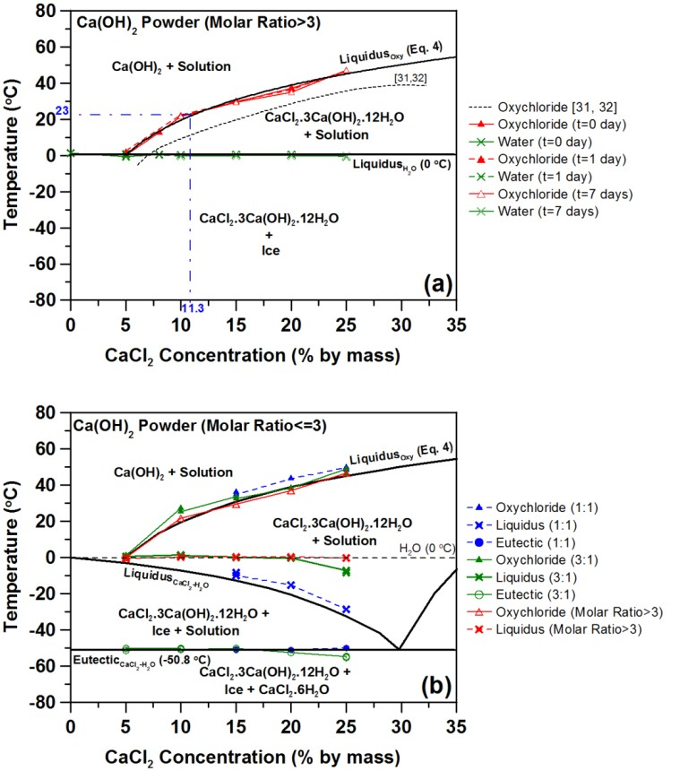 as shown in the figure on the left below, measurements of elastic modulus  and computation of a damage index as the relative change in elastic modulus  from