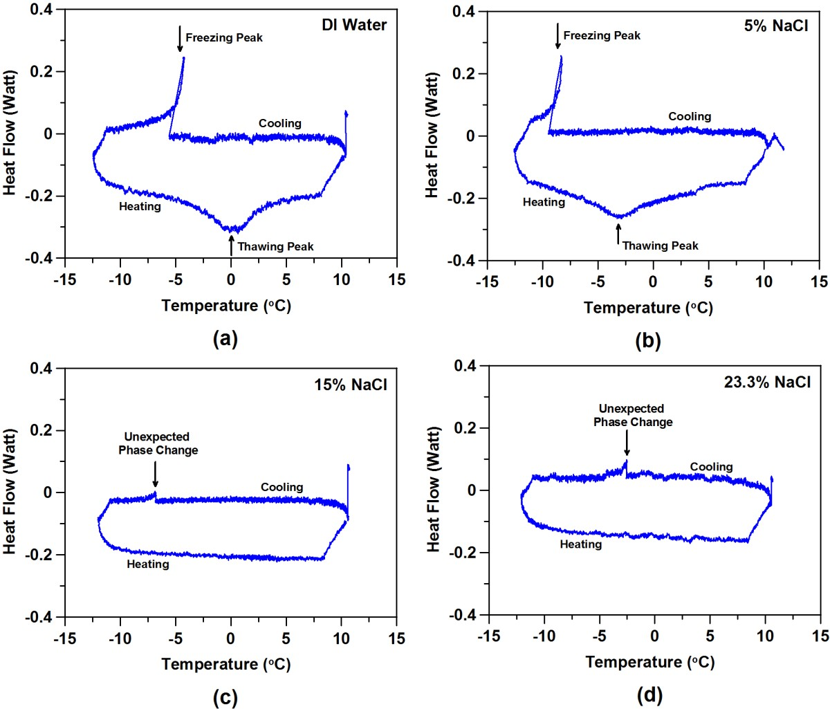 Interaction of chloride based deicing salts with concrete cont a this suggests a modification to the nacl phase diagram to include an extra transition when in contact with cement based materials as shown below pooptronica