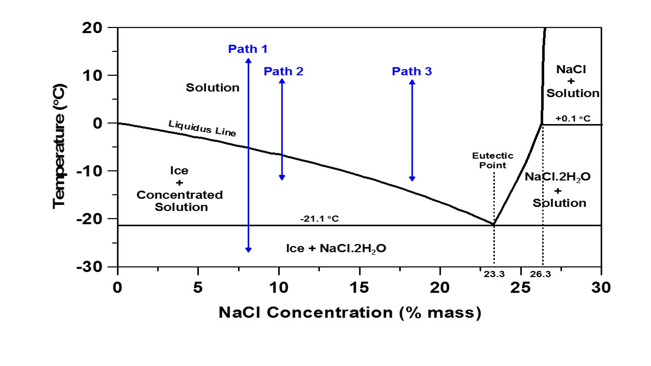 interaction of chloride based deicing salts with concrete cont a rh engineering purdue edu Urea Water Phase Diagram Salt Water Freezing Point Graph