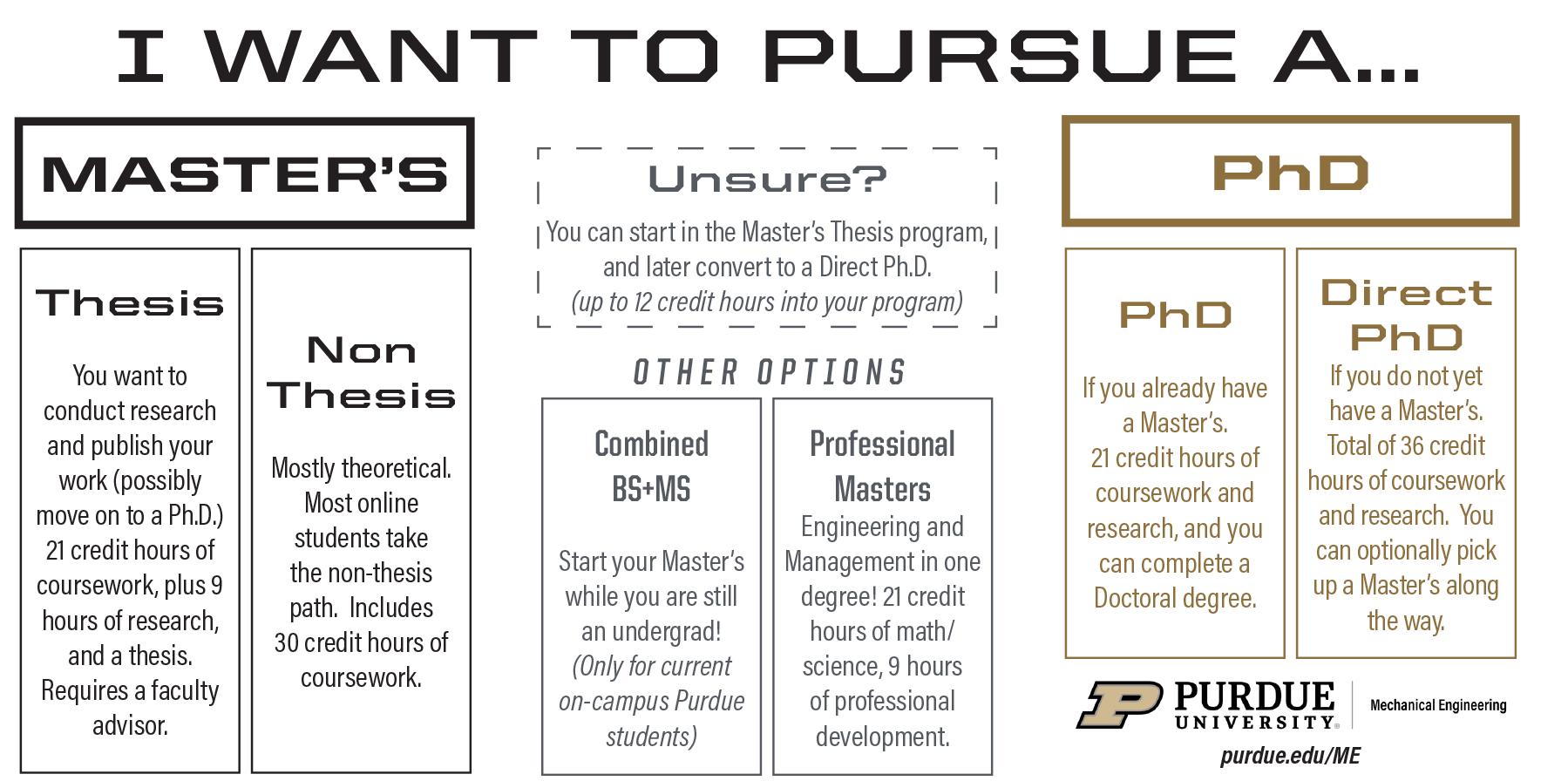 Non thesis master resume printer operator