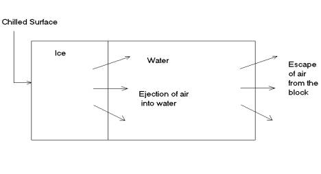 ice cubes - materials engineering - purdue university ice cube to water diagram ice cube latching relay diagram #3