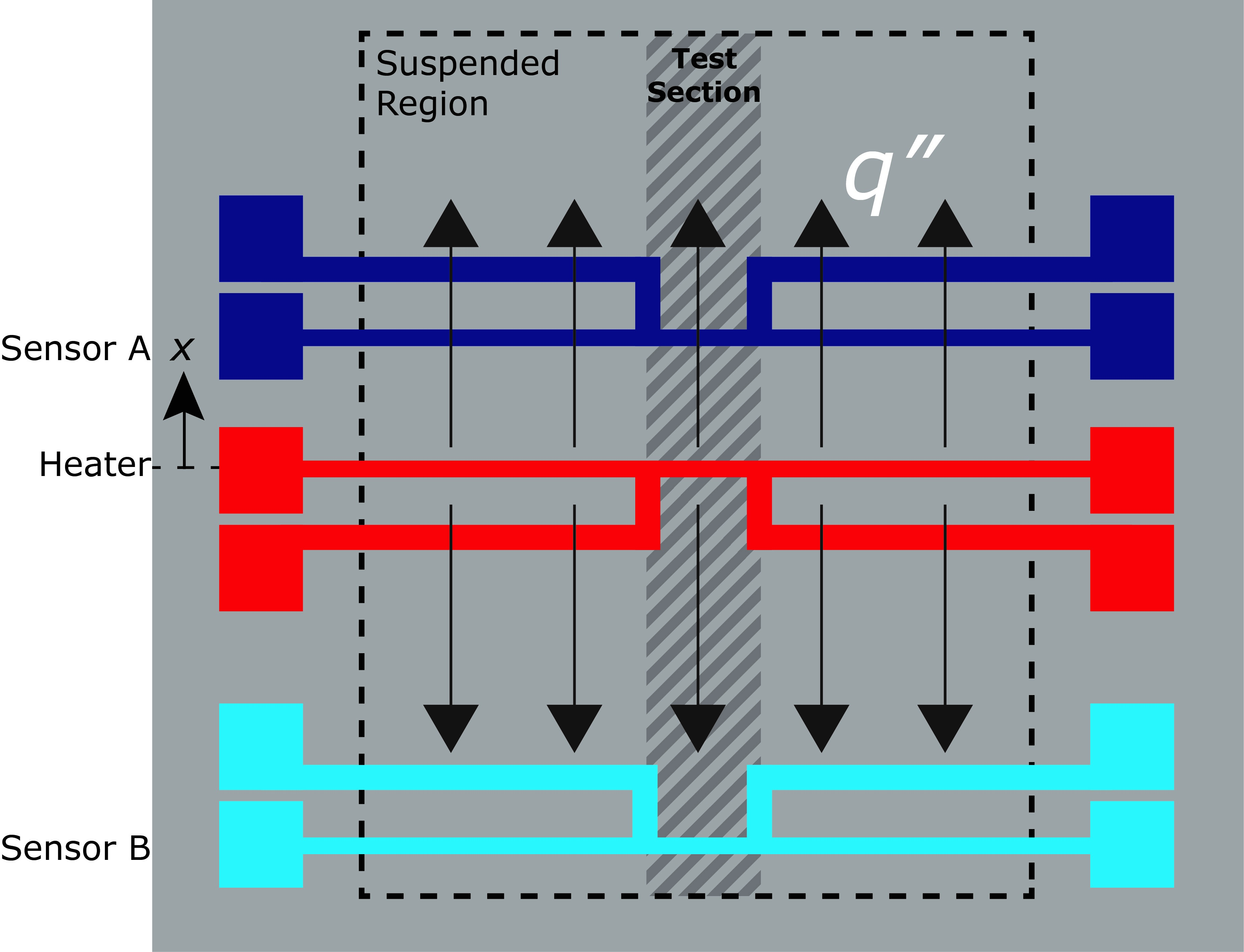 In-plane thermal conductivity measurement structure for silicon nanostructures