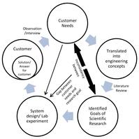 Flow diagram of addressing the gap in the ecological consistency between scientific research and customer needs