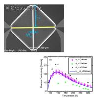 A Direct Differential Method for Measuring Thermal Conductivity of Thin Films