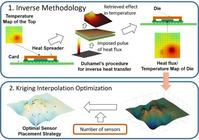 3D Inverse Conduction Methodology Coupled with Kriging Method Optimization