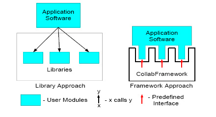 Flexible Software Framework For Collaboration Systems Collaborative Design Tools