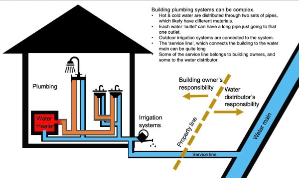 also consider that the types and amount of materials (pipes, etc ) that  exist in a building can make each building different from the another  the  schematic