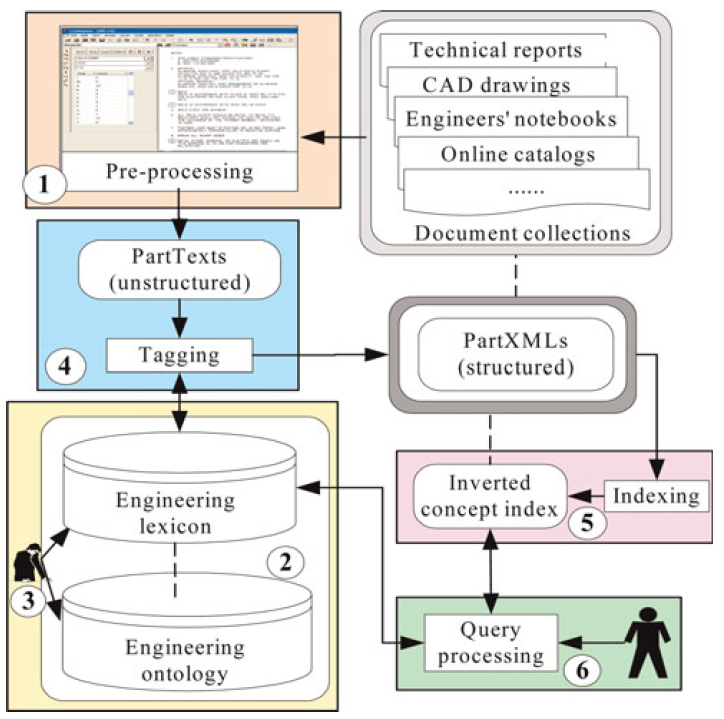 Developing Engineering Ontology for Information Retrieval