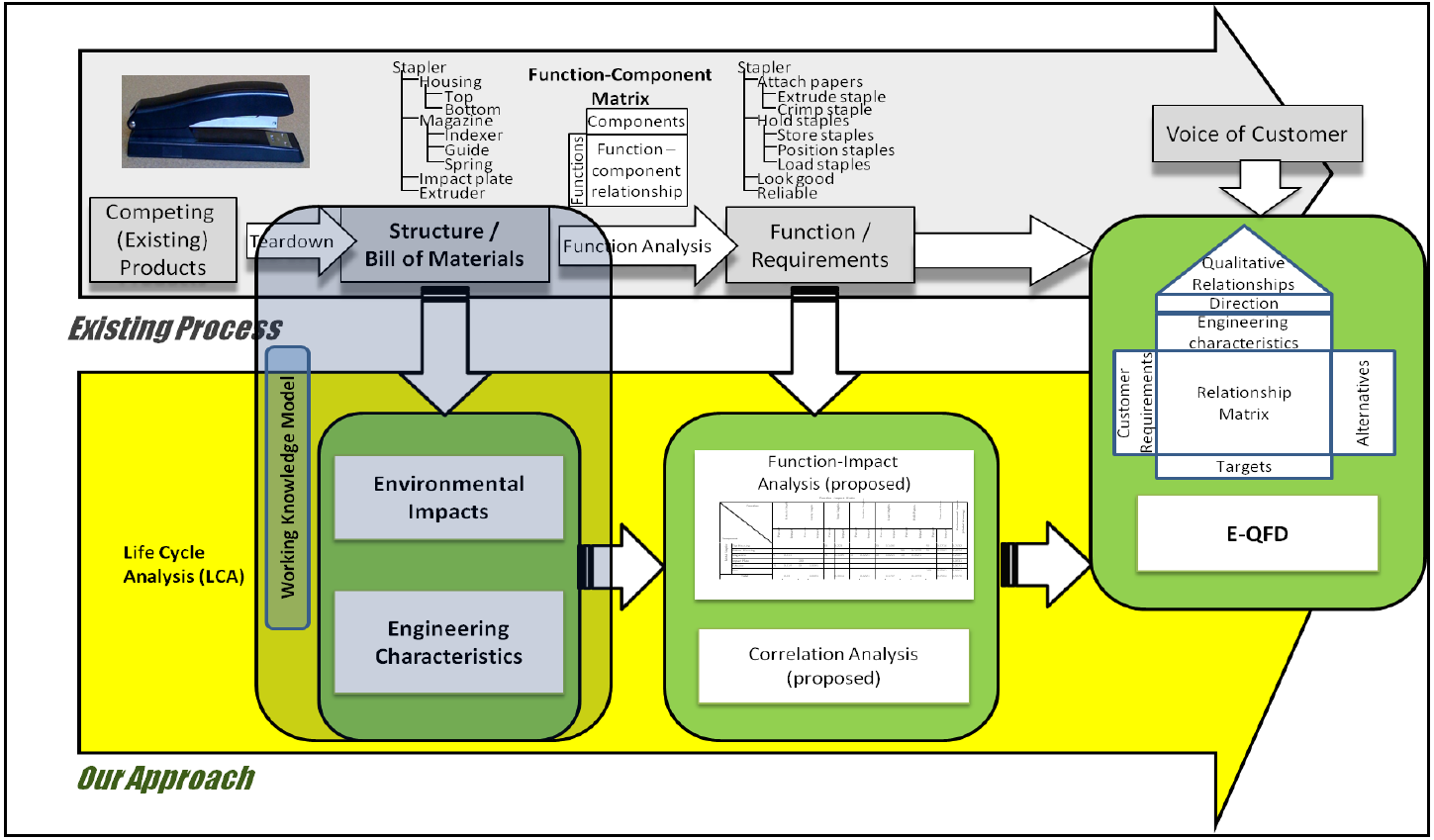 Integration of Sustainability into Early Design through Working Knowledge Model and Visual Tools
