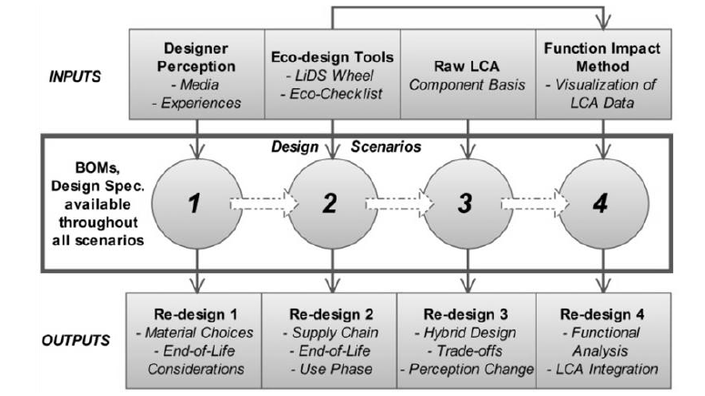 Function Impact Matrix for Sustainable Concept Generation: A Designer's Perspective
