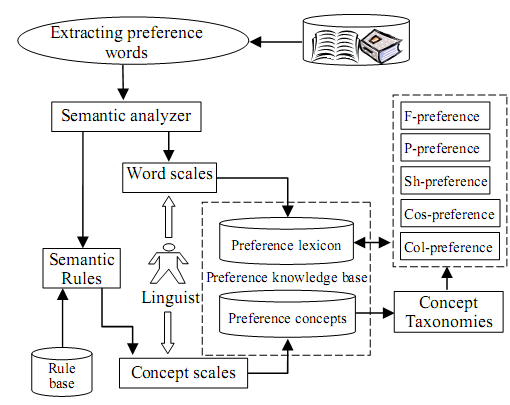 Developing Customer Preferences for Concept Generation by Using Engineering Ontologies