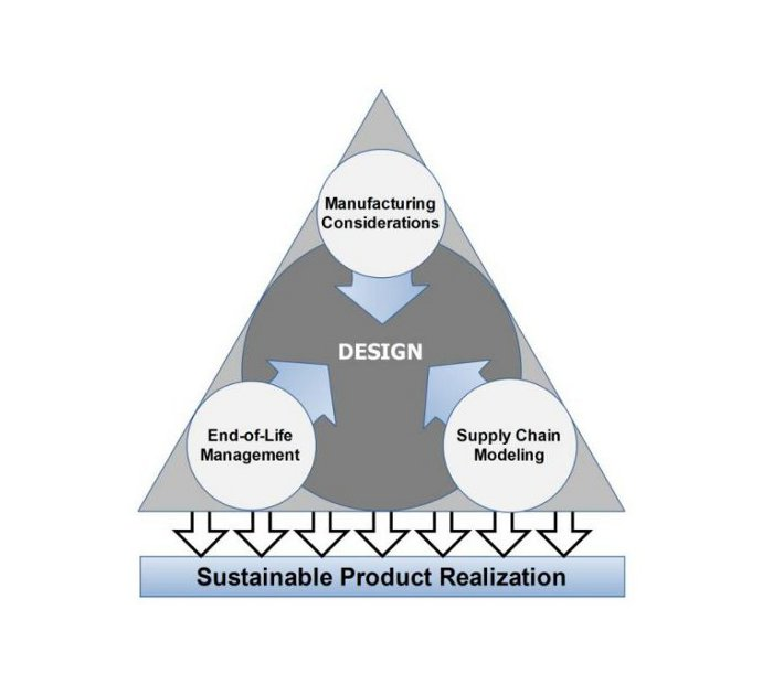 Integrated Sustainable Lifecycle Design: A Review