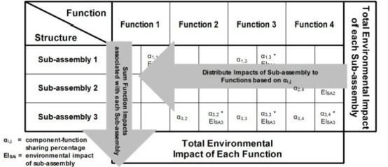 Addressing Uncertainties within Product Redesign for Sustainability: A Function Based Framework
