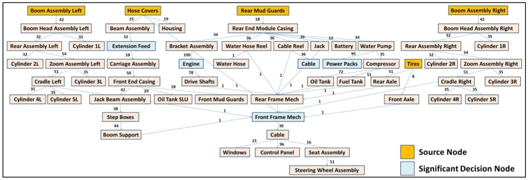Discovering Material Recovery Scenarios for Industrial Machinery