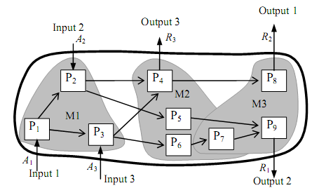 A Port-based Agent Approach to Guiding Concept Generation for Customizing Modular Varieties