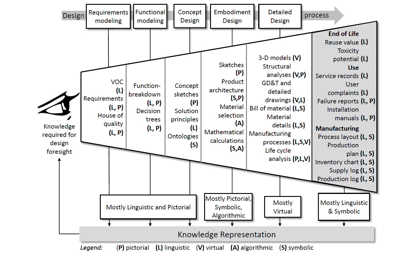 The evolution, challenges, and future of knowledge representation in product design systems