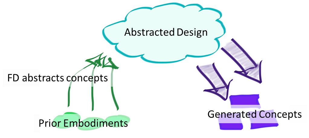 Understanding Abstraction In Design: A Comparison of Three Functional Analysis Methods for Product Dissection