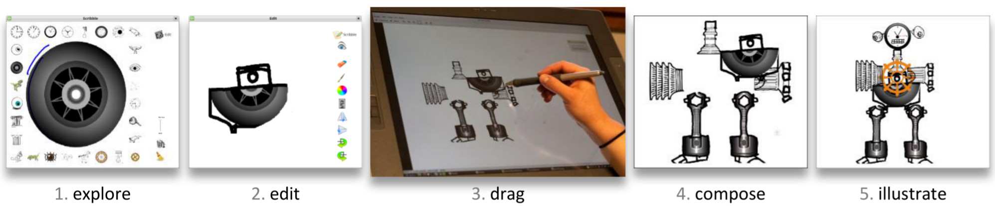 Figure : The Juxtapoze workflow (from left to right): (1) exploring the shape database using scribbled input; (2) edit a selected shape using standard drawing operations; (3) drag the shape into position on the canvas; (4) compose it with other shapes; and (5) repeat for a full drawing.